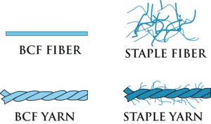 Staple-and-BCF-Carpeting Fiber-Diagram